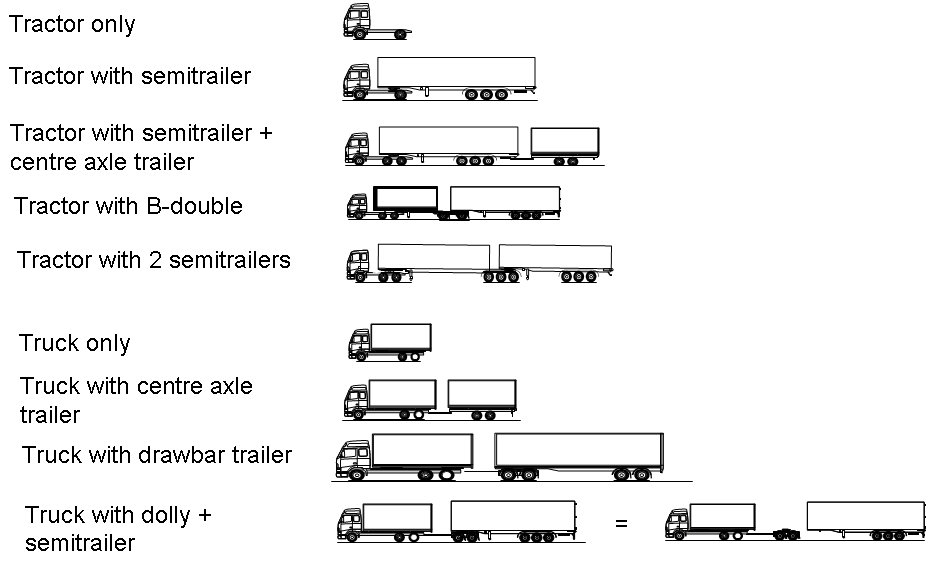A description and classification of different types of drivers on the road